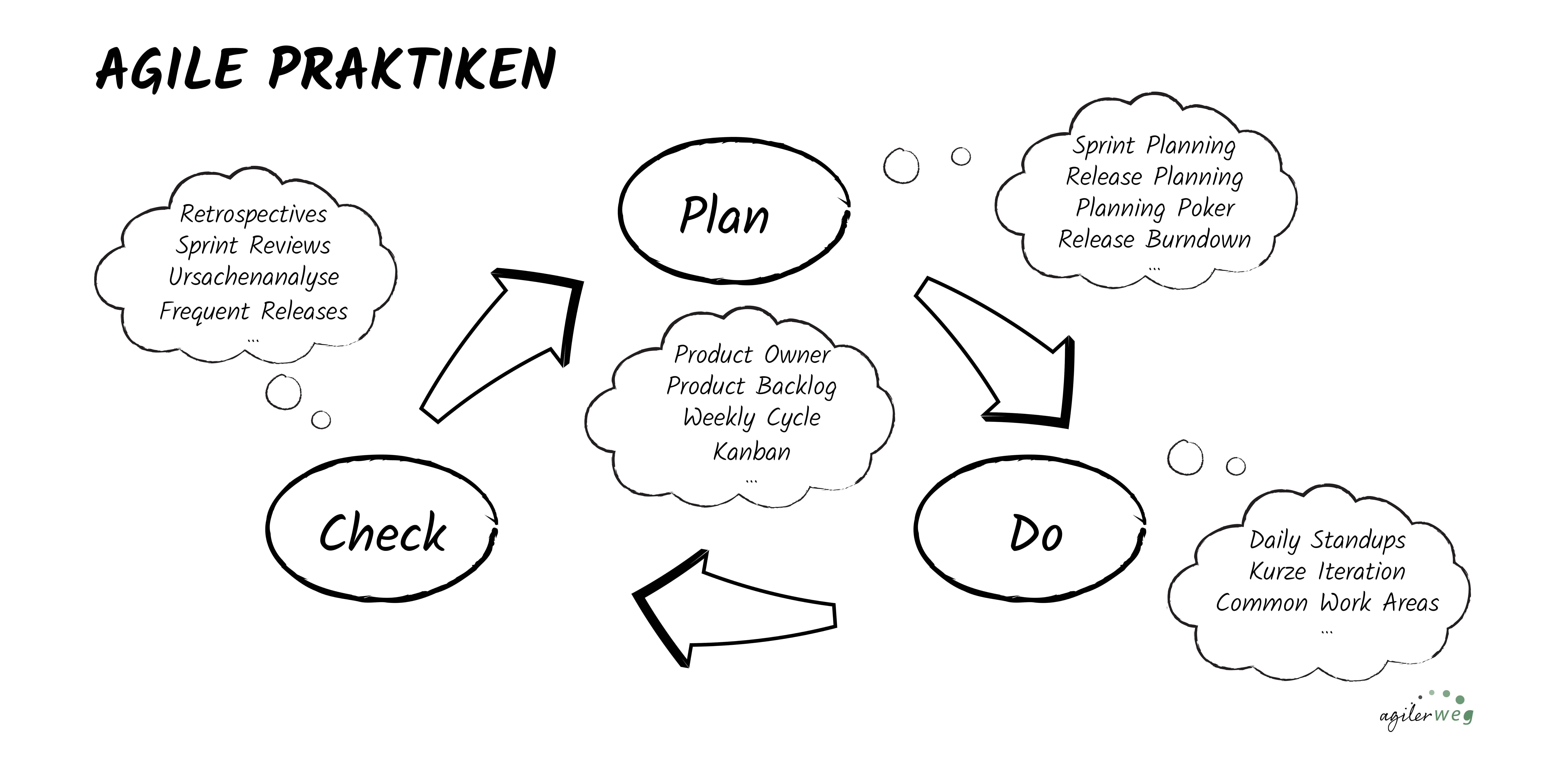übersicht der agilen praktiken als PDC-Zyklus