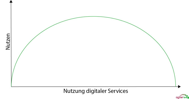 im digitalen Minimalismus werden digitale Services priorisiert