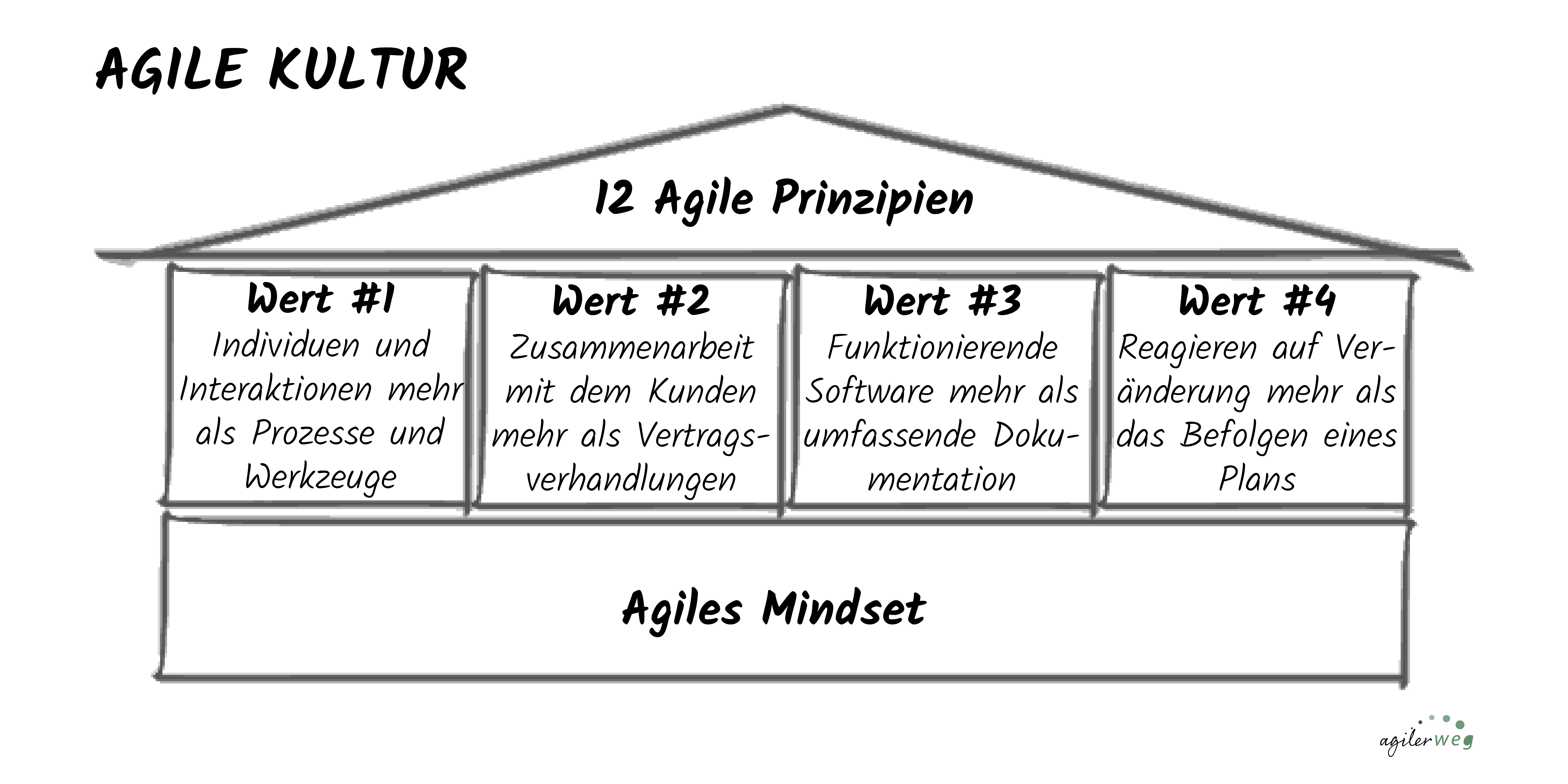 agile Kultur