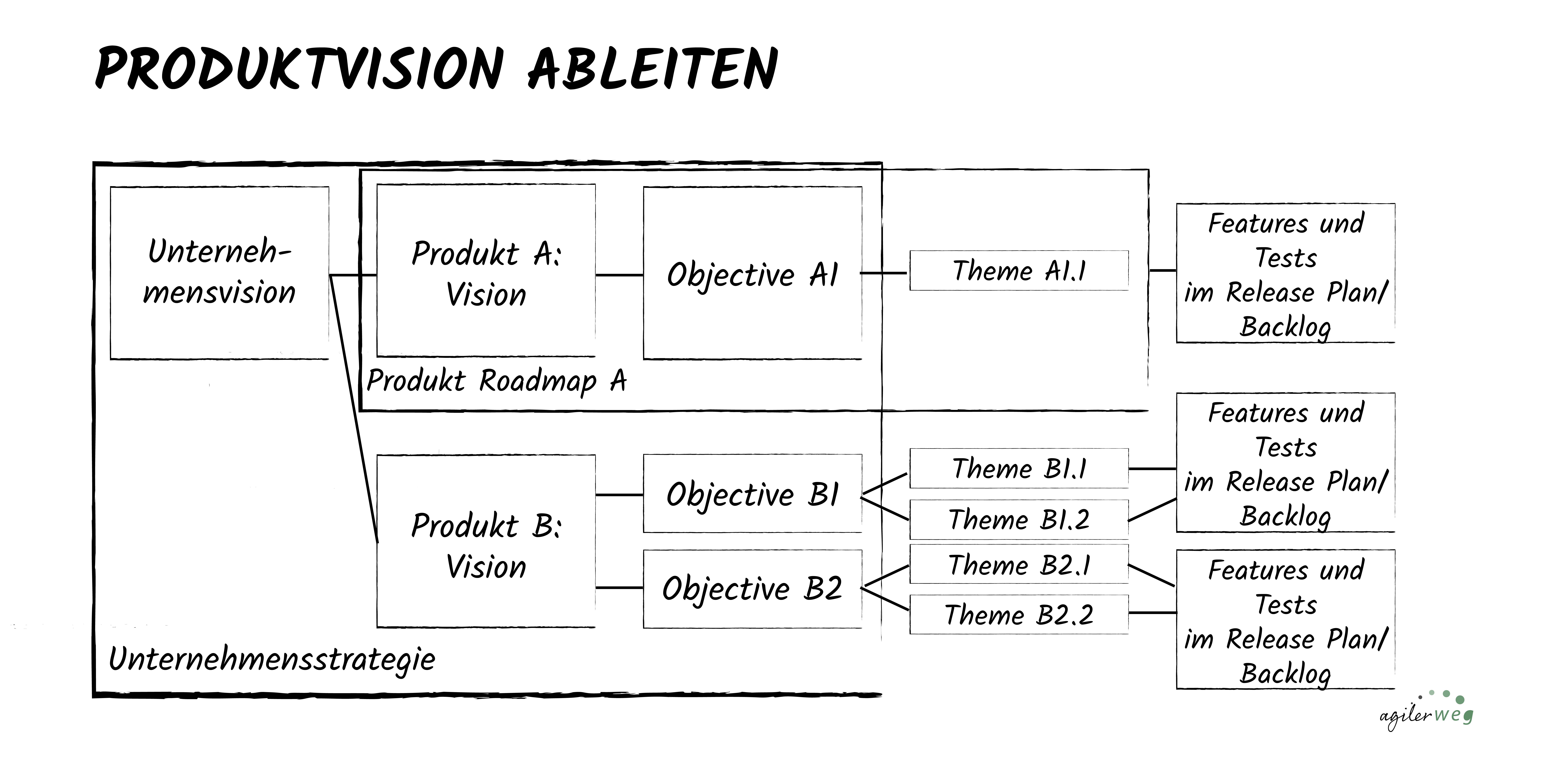 Produktvision und Produkt Roadmap