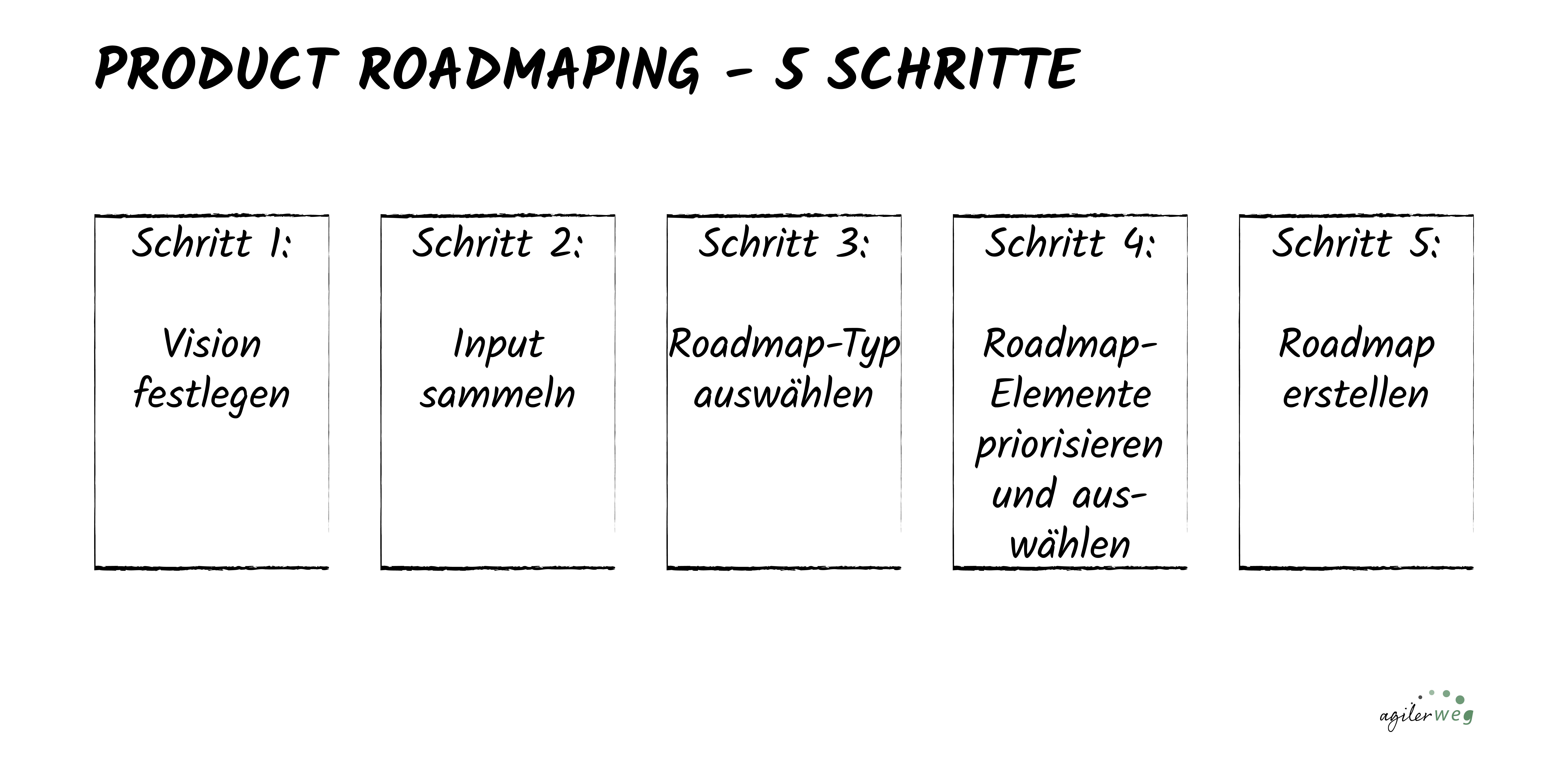 produkt roadmap erste