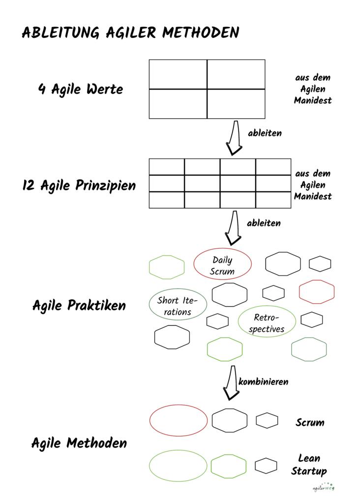 agile methoden werden von agilen praktiken abgeleitet