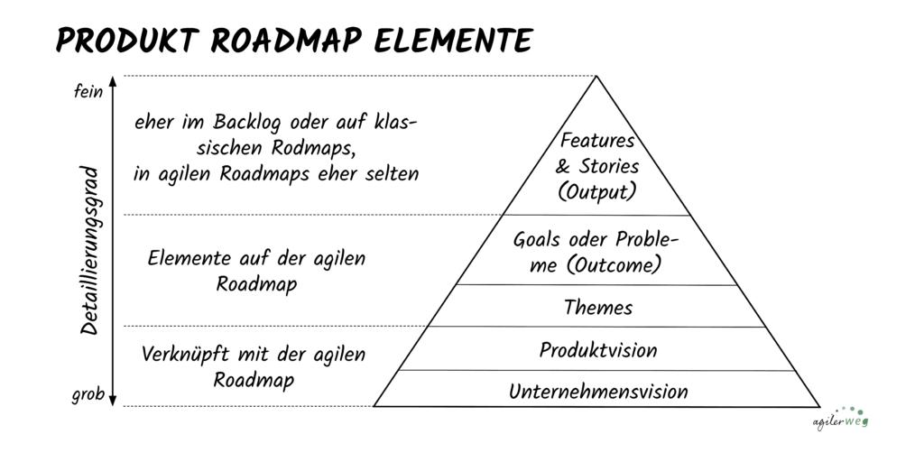 Elemente auf agilen Produkt Roadmaps