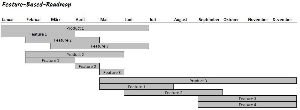 features in einer klassischen produkt roadmap