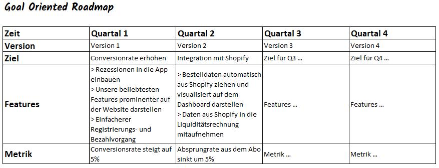 goal oriented roadmap nach Pichler