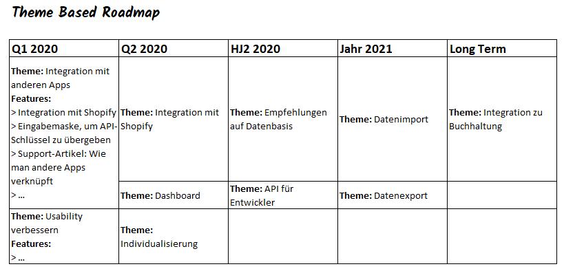 theme based roadmaps clustern features und outcomes zu übergeordneten themes