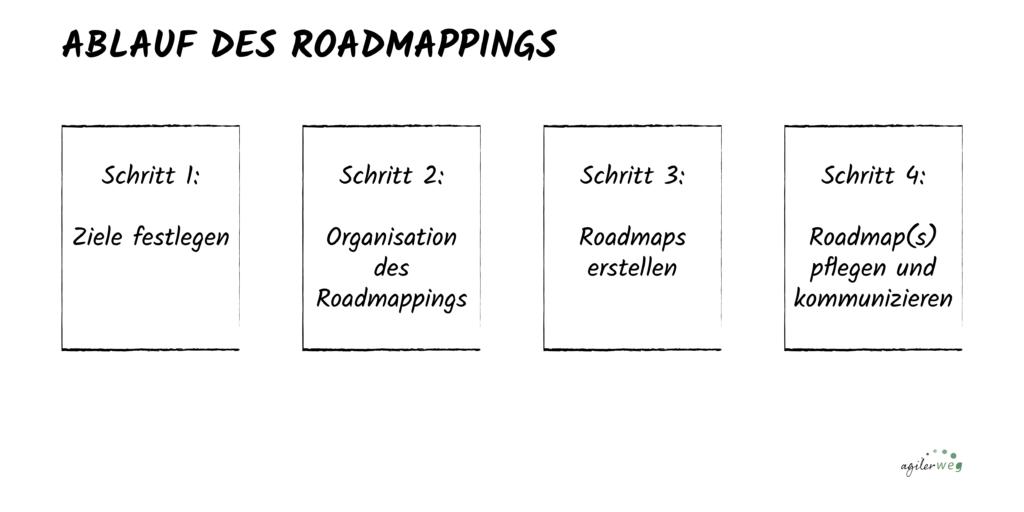 Das Roadmapping besteht aus vier grundlegenden Schritten