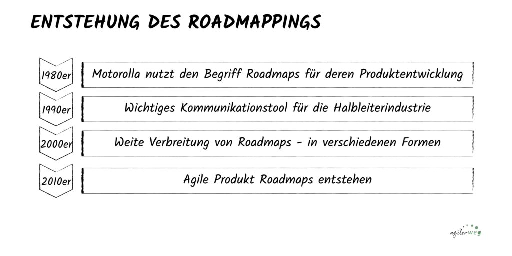 Entstehung des Roadmappings
